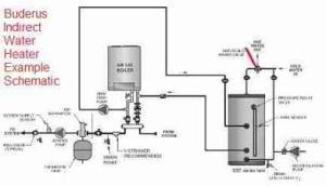 Scalding Hot Water Temperatures & AntiScald Equipment