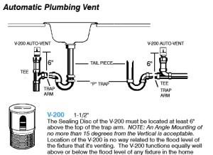 Air Admittance Valve  Studor Vent® Definition