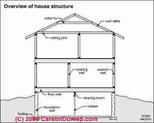 Building Structural Diagnosis & Repairs: Structural