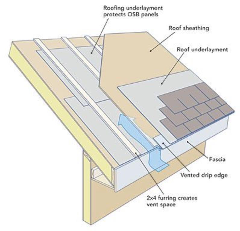 Garage Interior Design