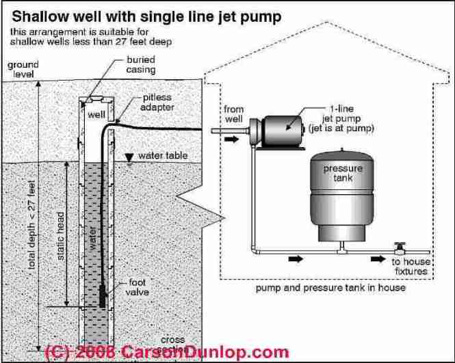 deep well water pump wiring diagram wiring diagram submersible pump schematic diagram image about