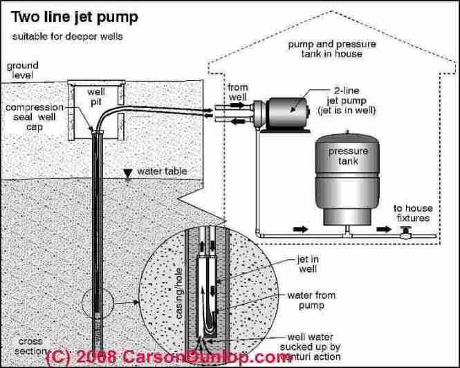 well pump wiring diagram wiring diagram deep well pump wiring diagram home diagrams
