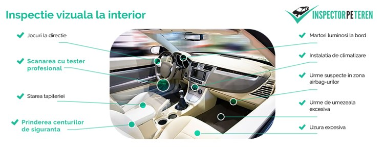 inspectie vizuala la interior