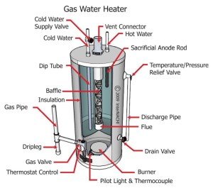 Keep Your Energy Bills Out of Hot Water | The InterNACHI