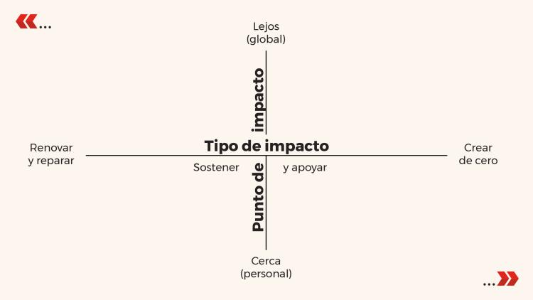 Mapa de impacto