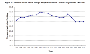 Traffic levels on major roads in Greater London 1993—2010, Transport for London, March 2012