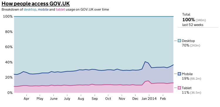 Activity on GOV>UK