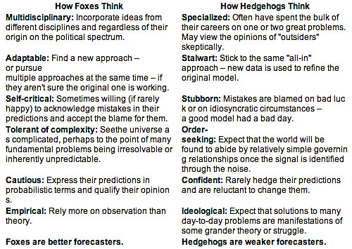 Attitudes of foxes and hedgehogs