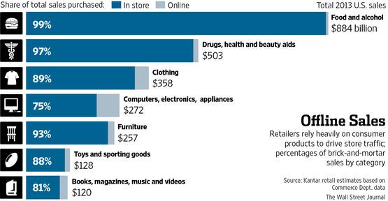 Bricks and Mortar Retail