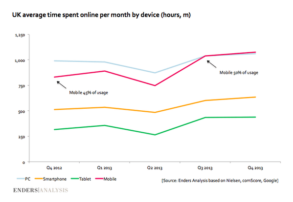 UK average time spent online per month by device