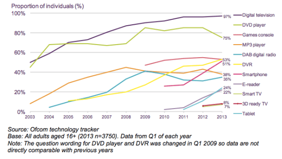 Household take-up of digital communications/ AV devices, 2003-2013