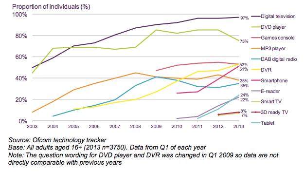 Household take-up of digital communications/ AV devices, 2003-2013