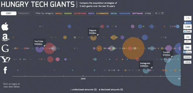 Hungry Tech Giants