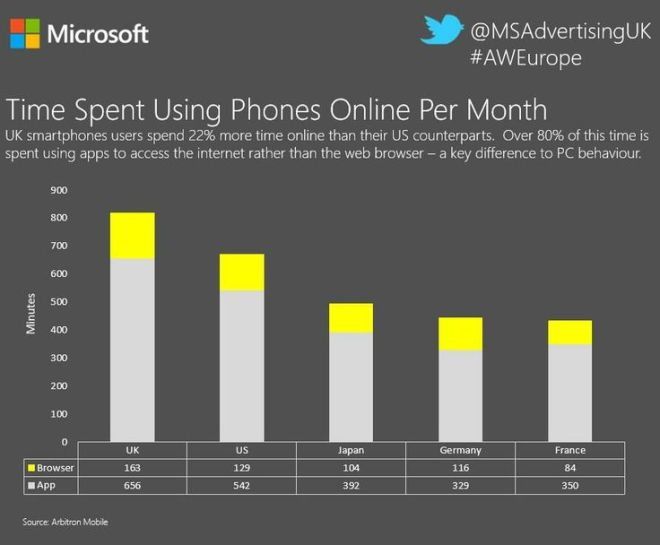 Time Spent Using Phones Online Per Month