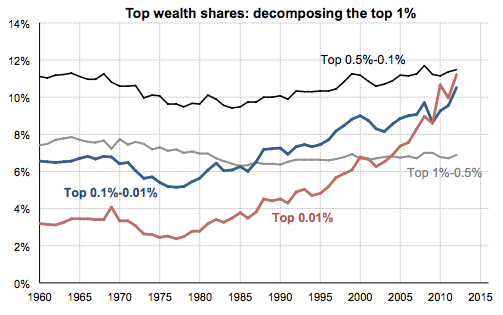 Top wealth shares decomposing the top 1%