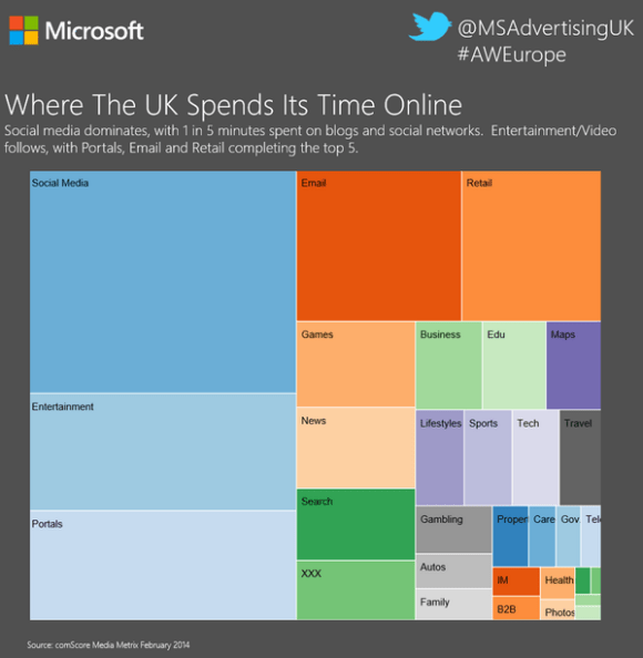 Where the UK Spends Its Time Online