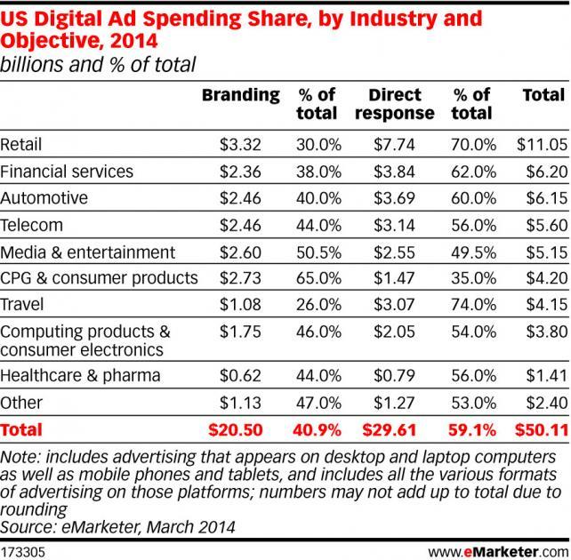 Digital Ad Spending Share