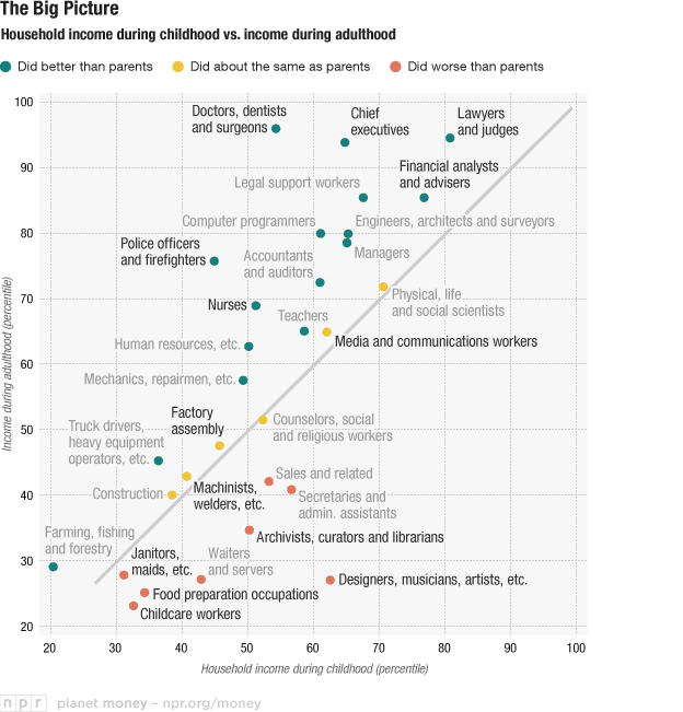 Household income during Childhood vs Income during Adulthood