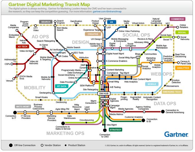 Gartner Digital Marketing Transit Map