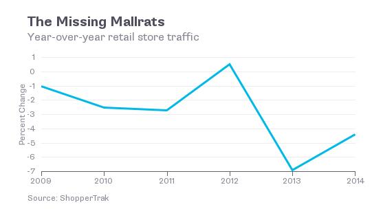Missing Mallrats