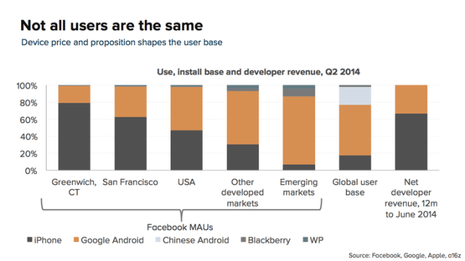 Mobile Marketshare