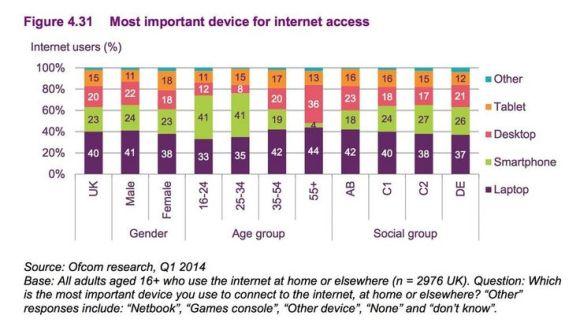 Device usage internet
