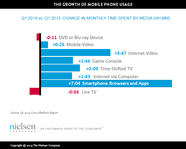 Growth Mobile Phone Usage
