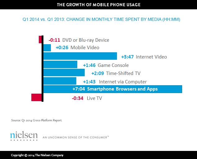Growth Mobile Phone Usage