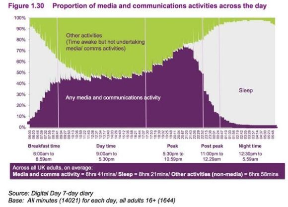 Media Consumption Activity