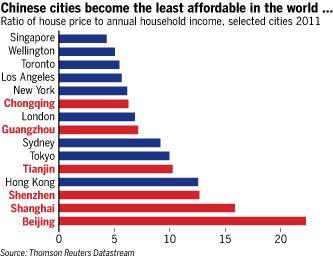 Property Price Comparison