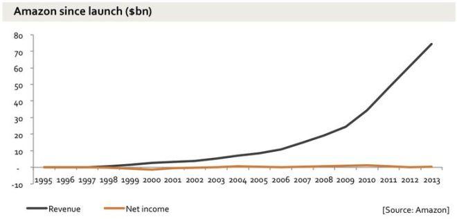Amazon Revenue vs Income