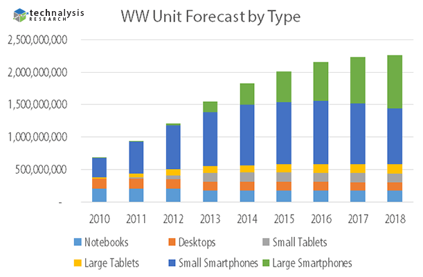 Unit Forecast by Sales notebooks desktops tablets smartphones phablets