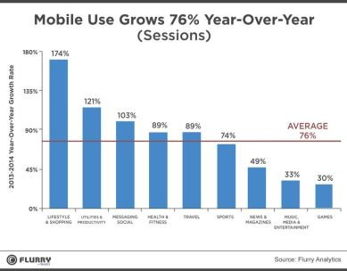 Time Spent Mobile