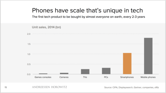 Growing scale of smartphones