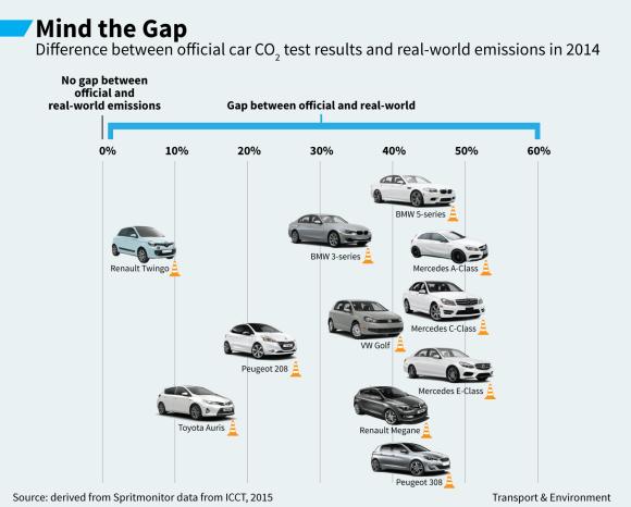 Car emissions comparison