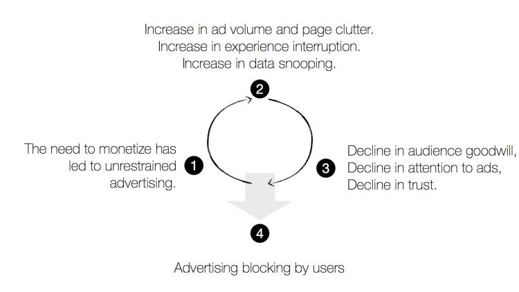 Online Advertising Death Spiral