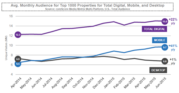 Average Monthy Audience Across Digital Mobile and Desktop