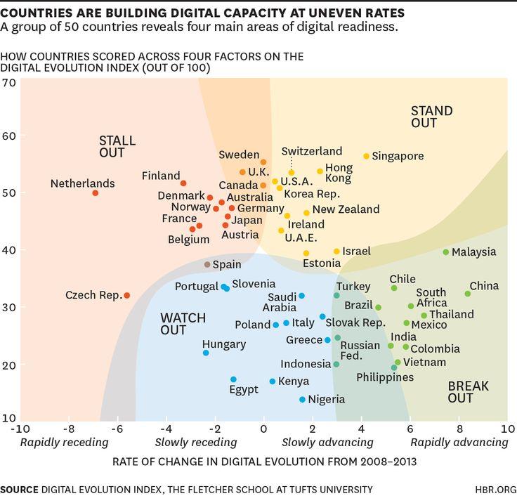 Digital Evolution Index