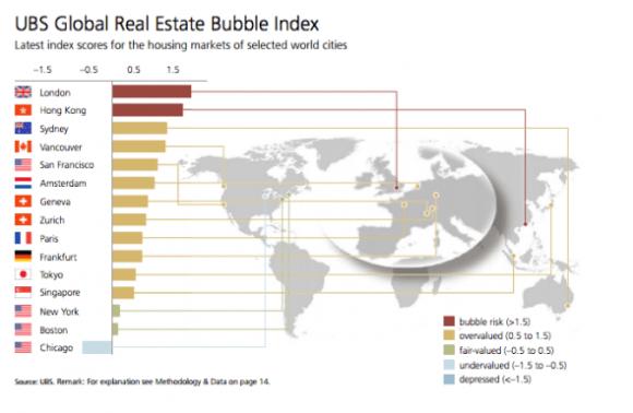 Global Real Estate Bubble Index