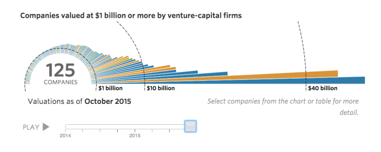 Companies valued at $1 billion or more by venture-capital firms