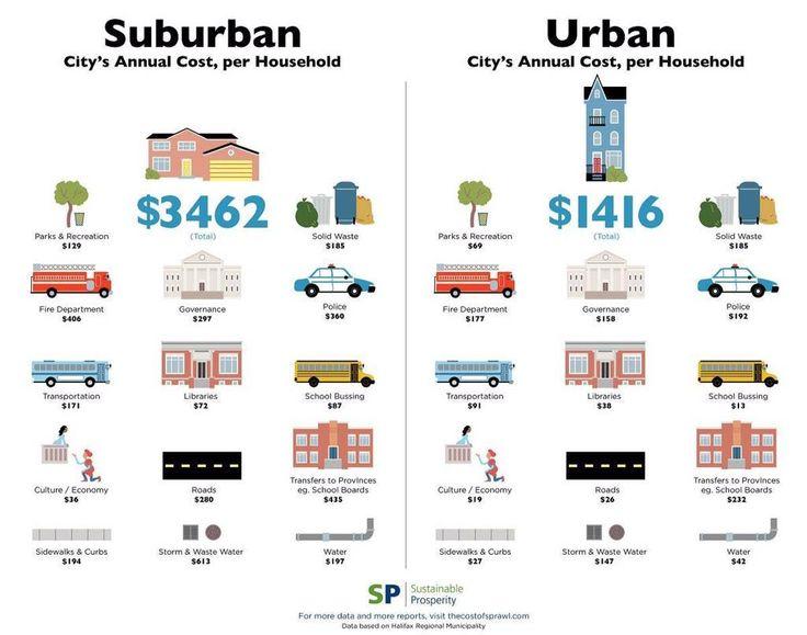 Urban vs Suburban