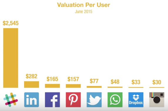 Valuations per user