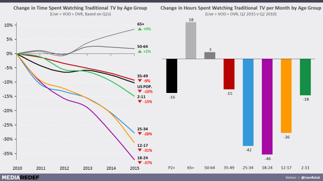 Change in Time Spent Watching Television in the US