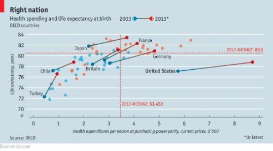 Health spending and life expectancy at birth