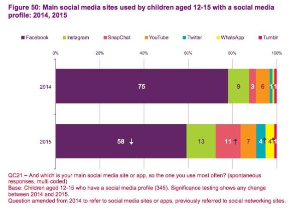 Main social media site used by children