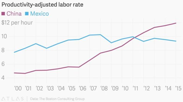 Productivity Adjusted Labour Rates
