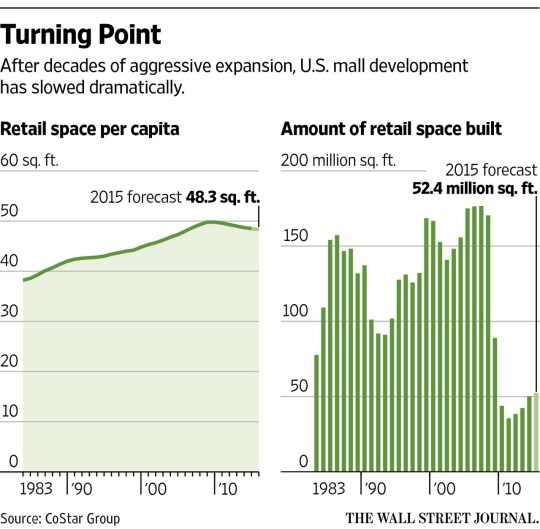 Retail space decline