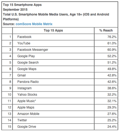 Top 15 Smartphone Apps
