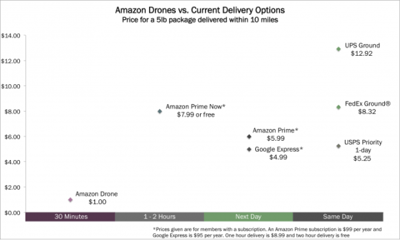 Amazon Drones vs Current Delivery Options