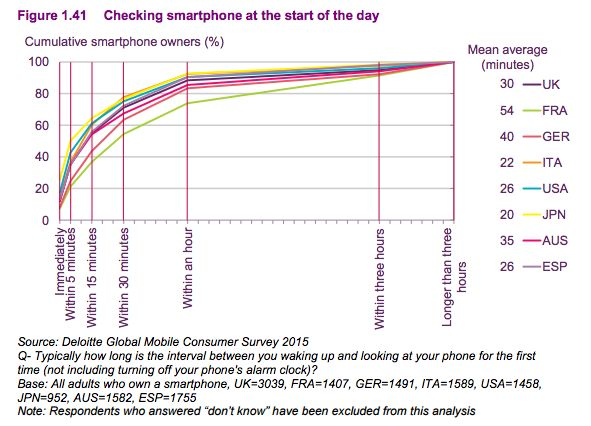 Checking smartphone at the start of the day